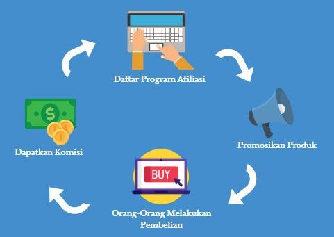 Panduan Lengkap : Cara Mendapatkan Uang Dari Affiliate ...
